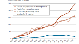 The Facts about College Costs and Debt